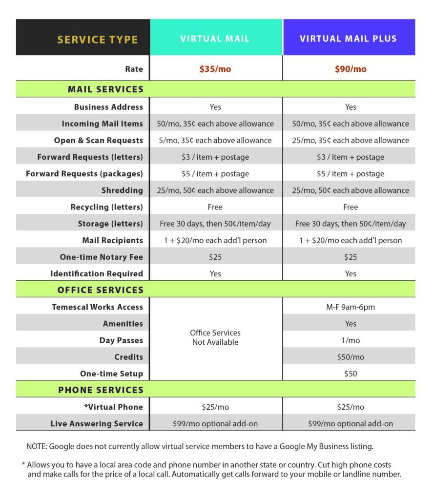 Virtual services details